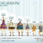 Пособия и пенсии в Чехии для россиян