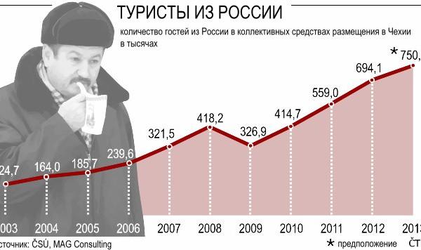 Российские туристы очень любят посещать Чехию. Однако в связи с политическими событиями туристов из России стало приезжать меньше. Почему?