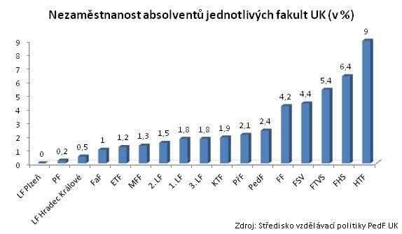 безработица среди выпускников карлова университета